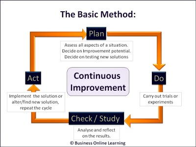 PDCA or Deming Cycle