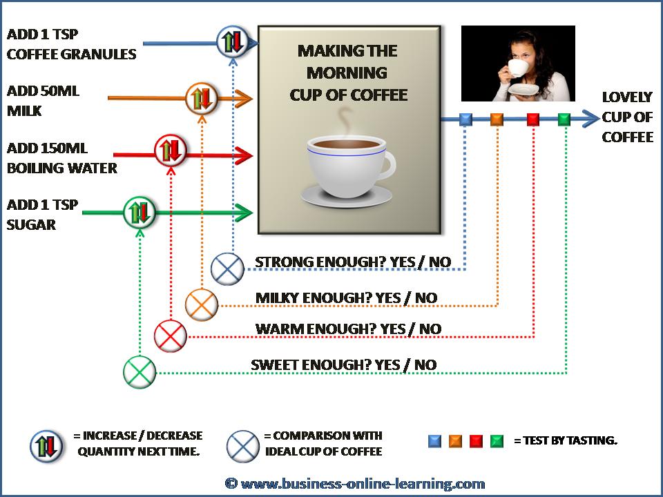 Control Model Example