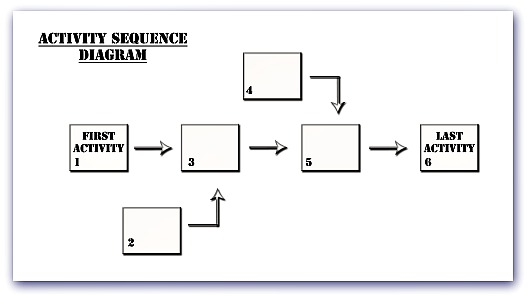 Activity Sequence Diagram