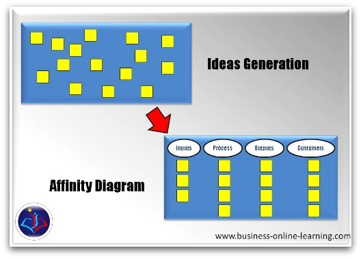 Steps To An Affinity Diagram