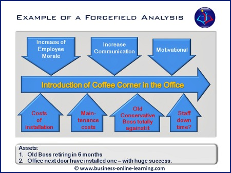 how to do forcefield analysis