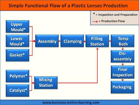Functional Flow Diagram in Manufacturing