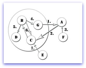Influence Diagram