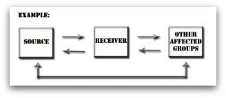 Information Flow Diagram