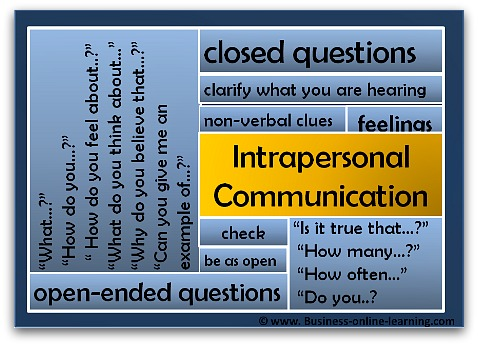 Intrapersonal Communication