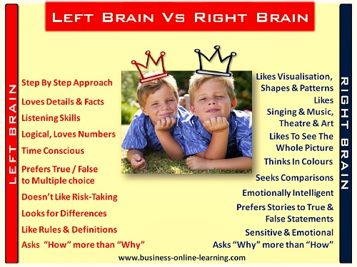 Infographic on Left Brain and Right Brain Characteristics