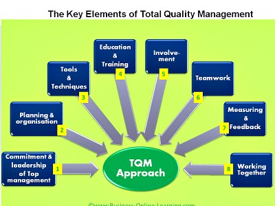 elements of tqm Elements of tqm 1 by ravi teja dasari industrial engineering 2 definition it is a system of management based on the principle that every member of staff must be committed to maintaining high standards of work in every aspect of a company's operations tqm is a comprehensive and structured approach to.