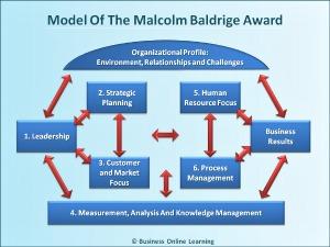 Malcolm Baldrige Award