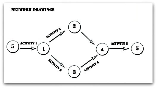 Insights to a Network Diagram