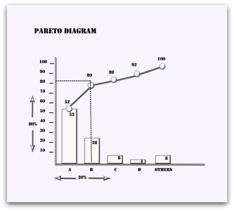 Pareto analysis please note that the gremlins dragged the 20 arrow over too far from the pareto diagram we should see that 80 of the total amount of problems came from ccuart Gallery