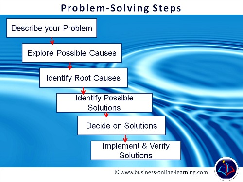 problem solving and resourcefulness You can begin teaching basic problem-solving skills during preschool and help your child sharpen his skills into high school and beyond reasons kids need problem-solving kids.