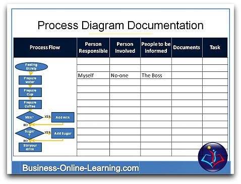Overview on business process diagrams for Business process catalogue template