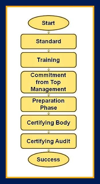 CCertification of Quality Management Systems