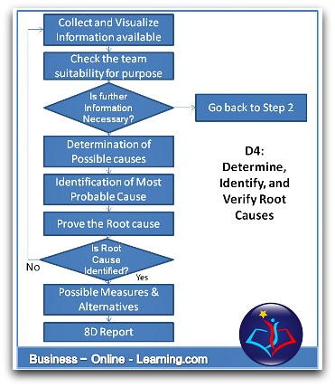 8D Report Step D4 Root Cause Determination
