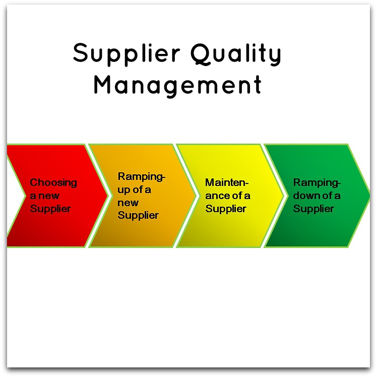 Supplier Management Process Supplier Quality Management