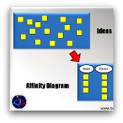 Affinity Diagram - the Part B of doing Brainstorming