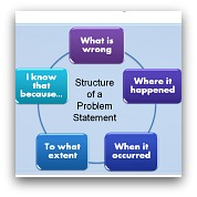 Problem Statement Structure