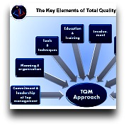 short note on total quality management