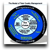 TQM Model