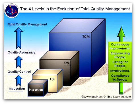 the evolution of total quality management Achieving total quality «, written under supervision of professor dr borut  11  the history of quality   2 total quality management.