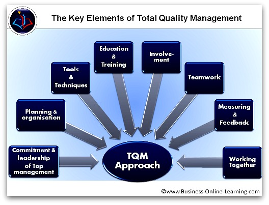 concept of total quality management in education