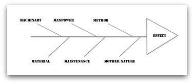 6Ms Fishbone Diagram