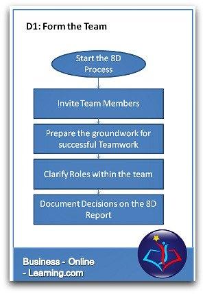 8D Process D1: Form a Team