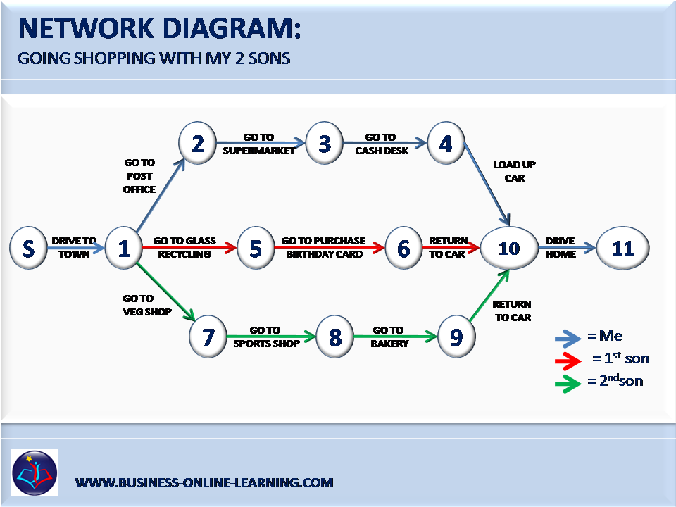 Insights to a network diagram for Activity network diagram template