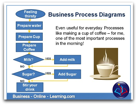 This article gives you insights to the development of BP diagrams