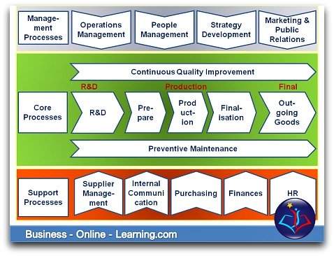 This is our article on Business Process Maps or gaining the overall view.
