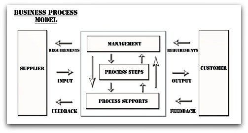Business Process Model, the basis for BP Management