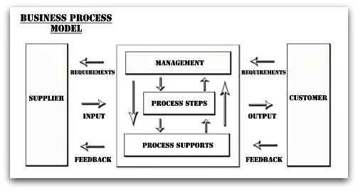 This article gives you the description of the basic Business Process Model