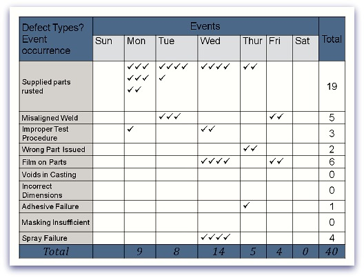 Example of a Check Sheet
