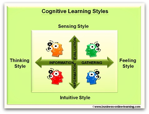 Cognitive Learning Skills