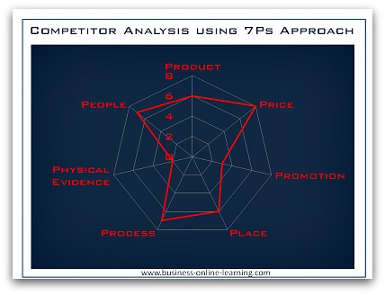 Using 7Ps Approach To Carry Out A Competitor Analysis