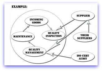 how an influence diagram worksinfluence diagram example