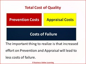 The Costs Of Quality