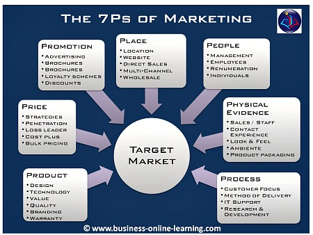 Model of the 7Ps of Marketing Mix