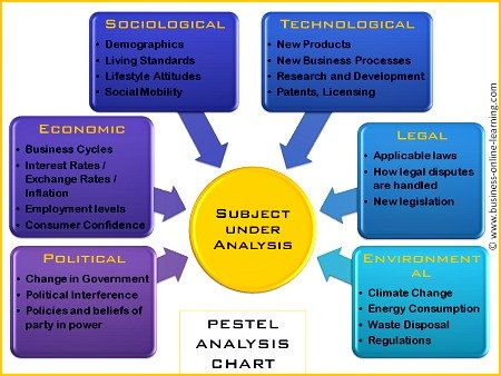PEST Analysis Chart By Business Online Learning