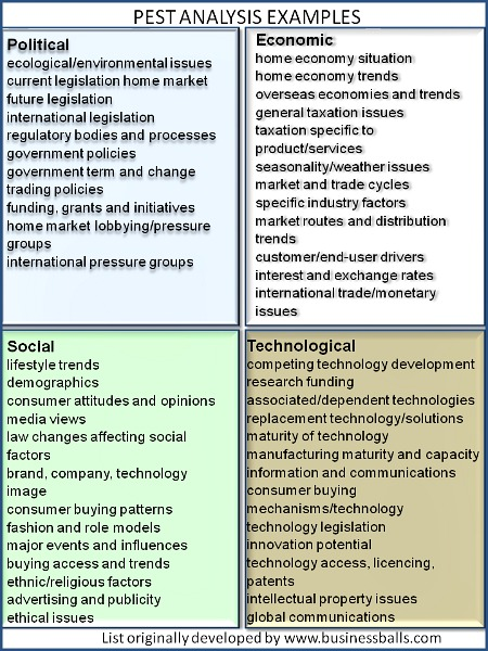 Examples for PEST Analysis