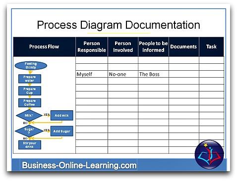 process diagram online