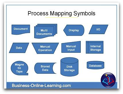 Business Process Diagram Symbols