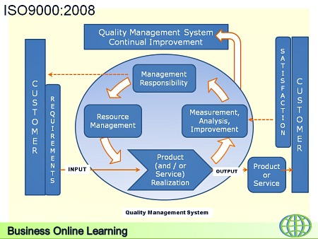 ISO9000:2008 Quality Management System Standard