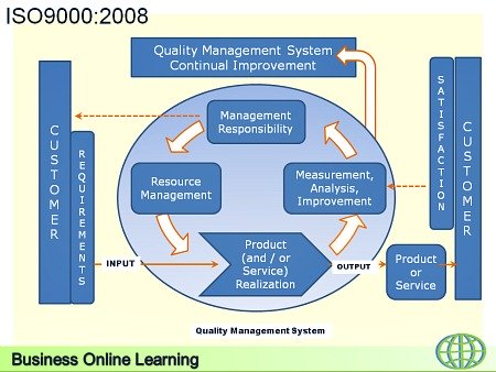 ISO9000 Quality Management System