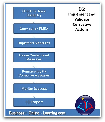 8D Process Steps for D6 Implement and Validate Corrective Actions