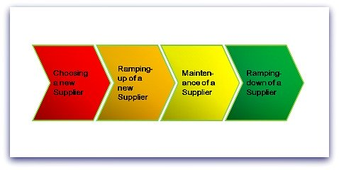 The Stages in Supplier Management