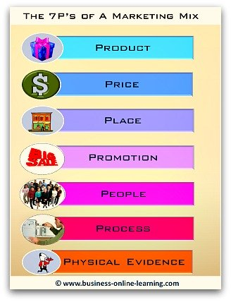 These are the 7Ps in the Marketing Mix Model
