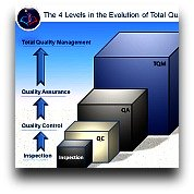Evolution of Quality Towards TQM
