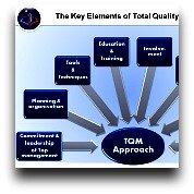 TQM Process