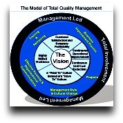 Article on What is TQM?